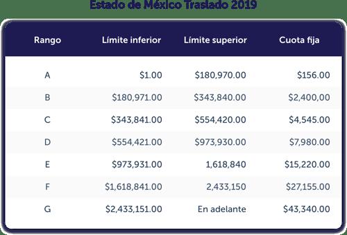 ESTADO DE MEXICO TRASLADO 2019