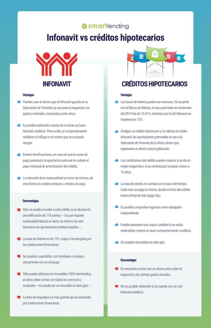 Infonavit vs créditos hipotecarios_1.1
