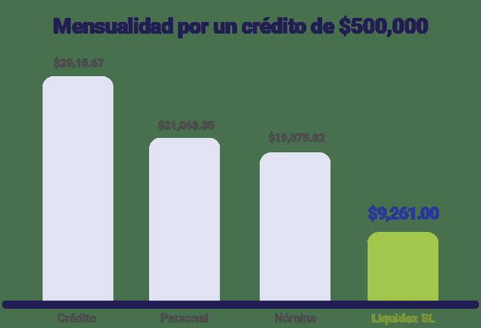 tabla-comparativa-mensualidad-500000