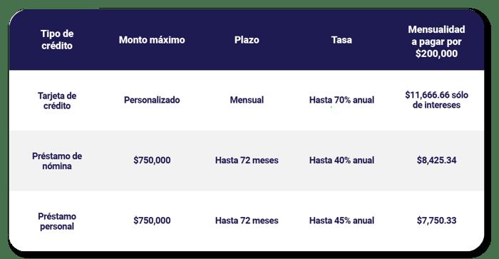 tabla-comparativa-tipos-de-prestamo